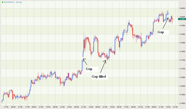 Forex sunday gap trading