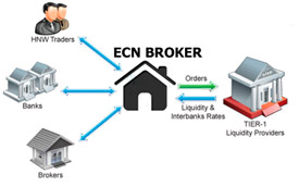 Ecn forex broker list