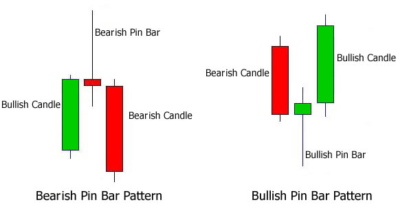 Pin Bar Trading Patterns