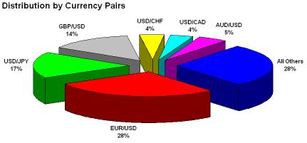Trading volume by Currency pair