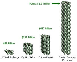 Forex VS Futures and Equities