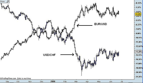 Correlation between forex pairs