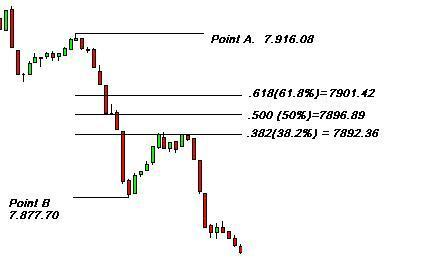 Determining the probability on forex