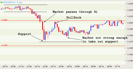 How to use pivot point in forex trades